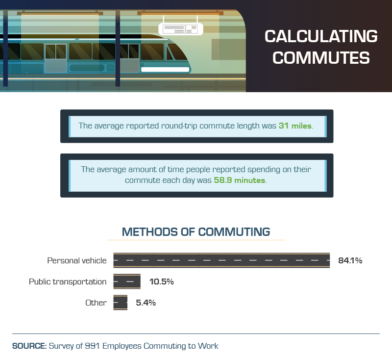 average-commute-times