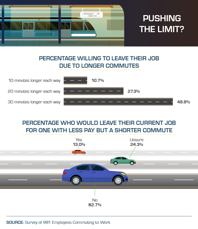 percentage-leave-job-because-of-commute