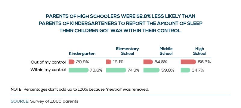 parents-controlling-children-sleep-for-school