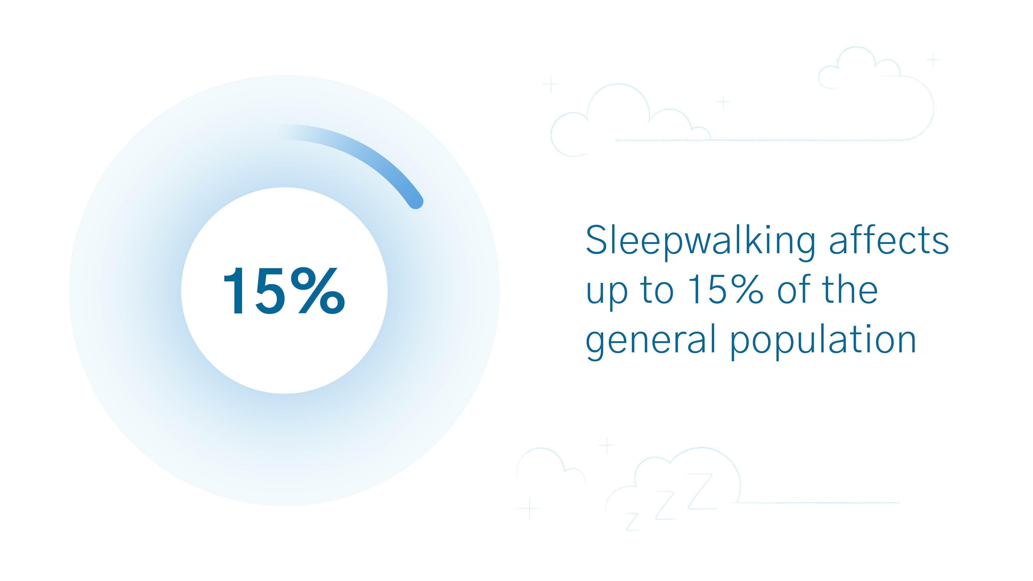 Sleepwalking statistics