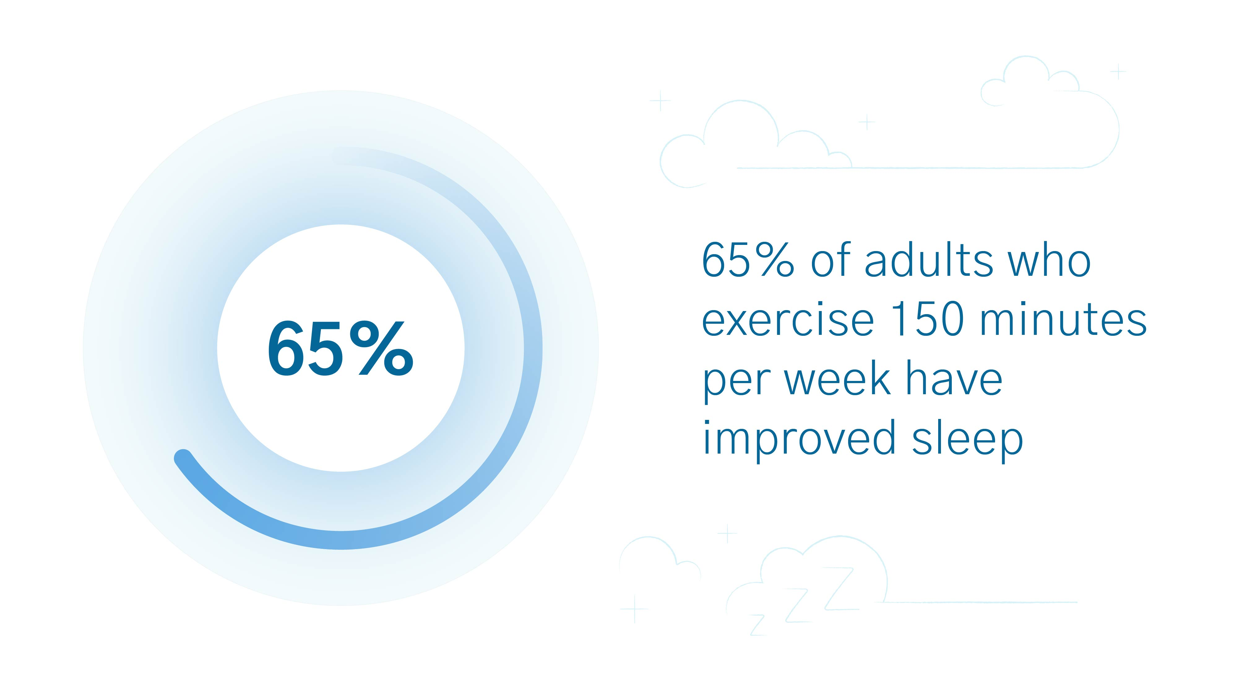 excercise and sleep data