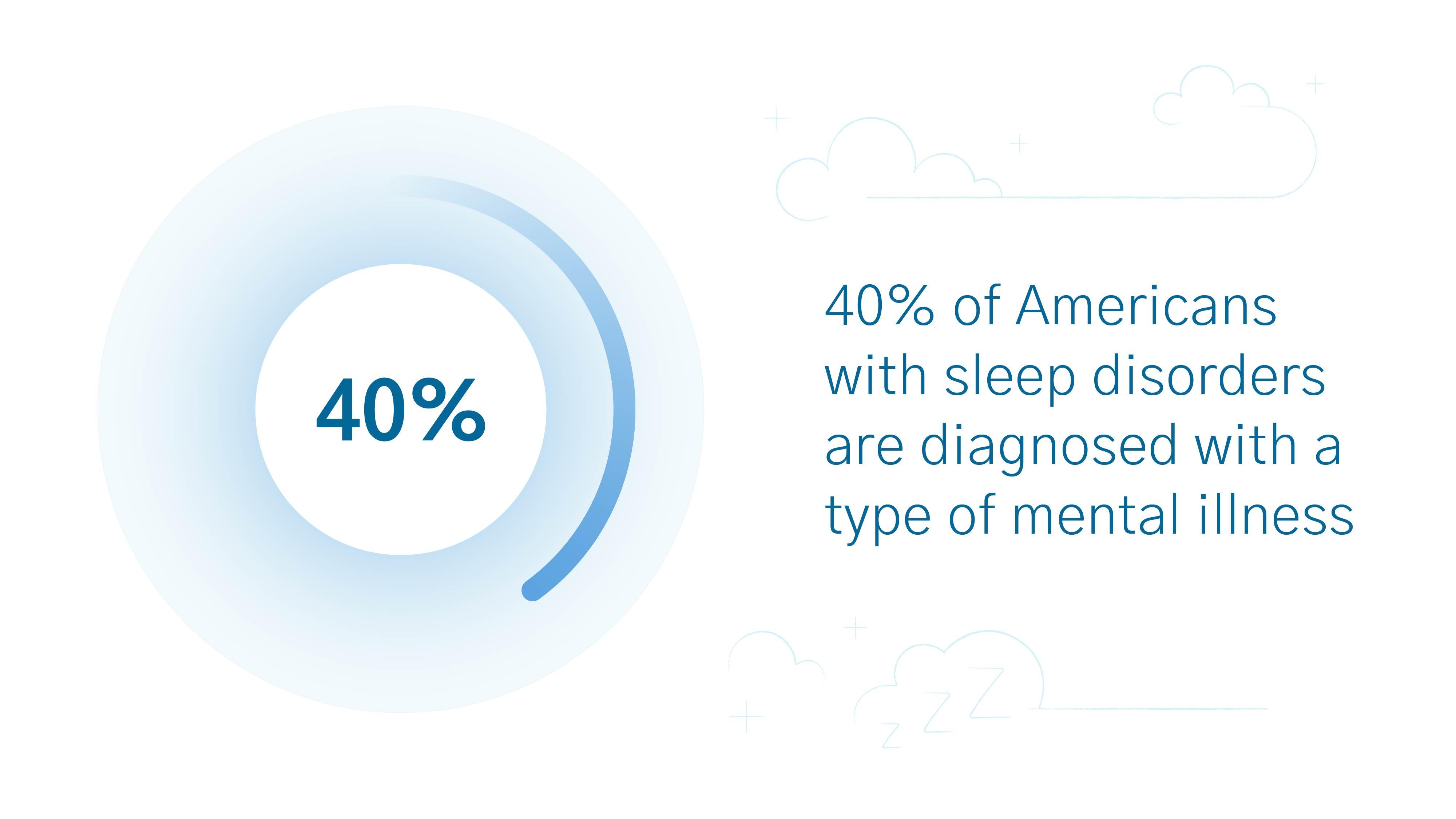sleep disorder statistics