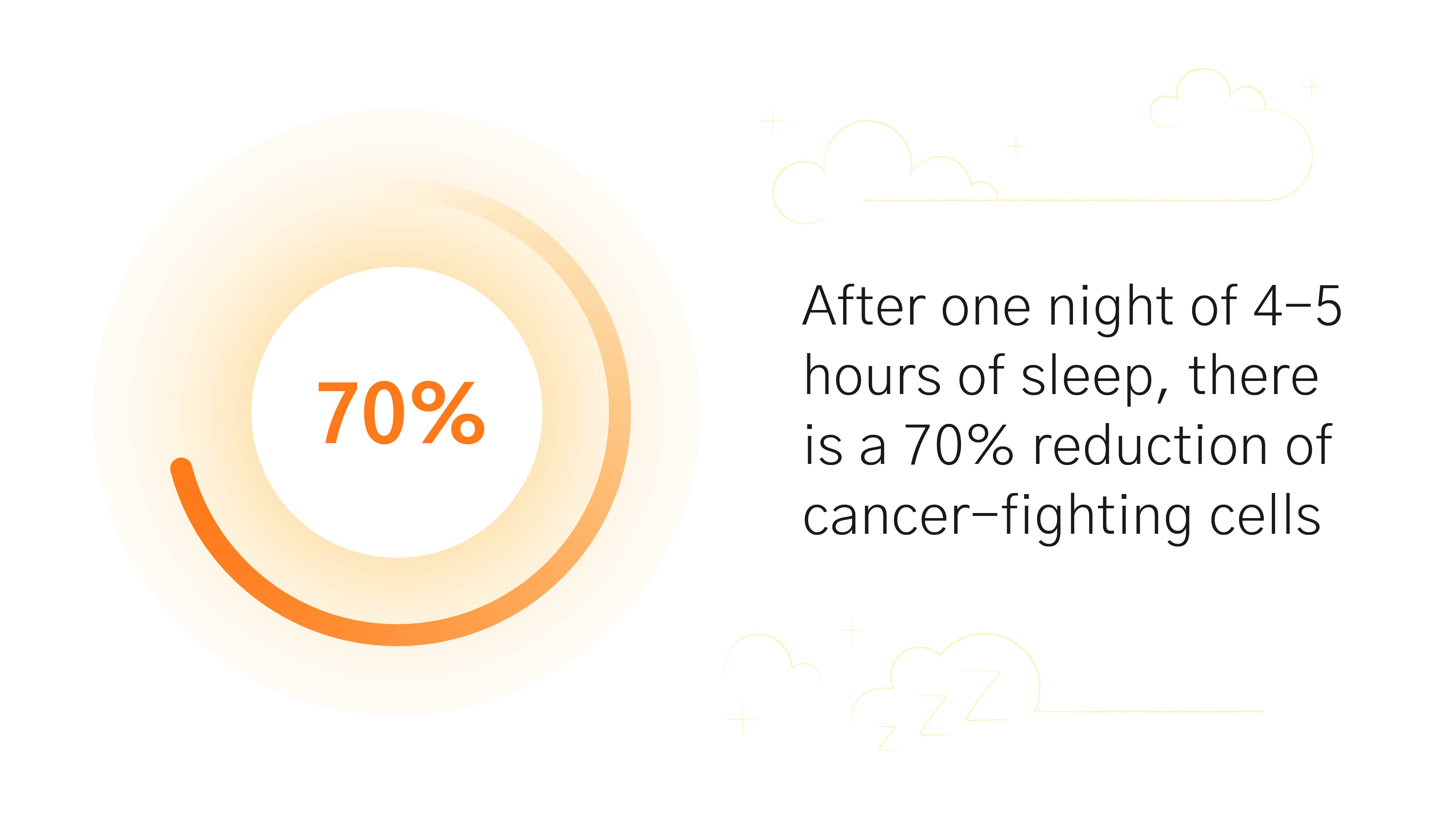 Sleep Boosts Immunity