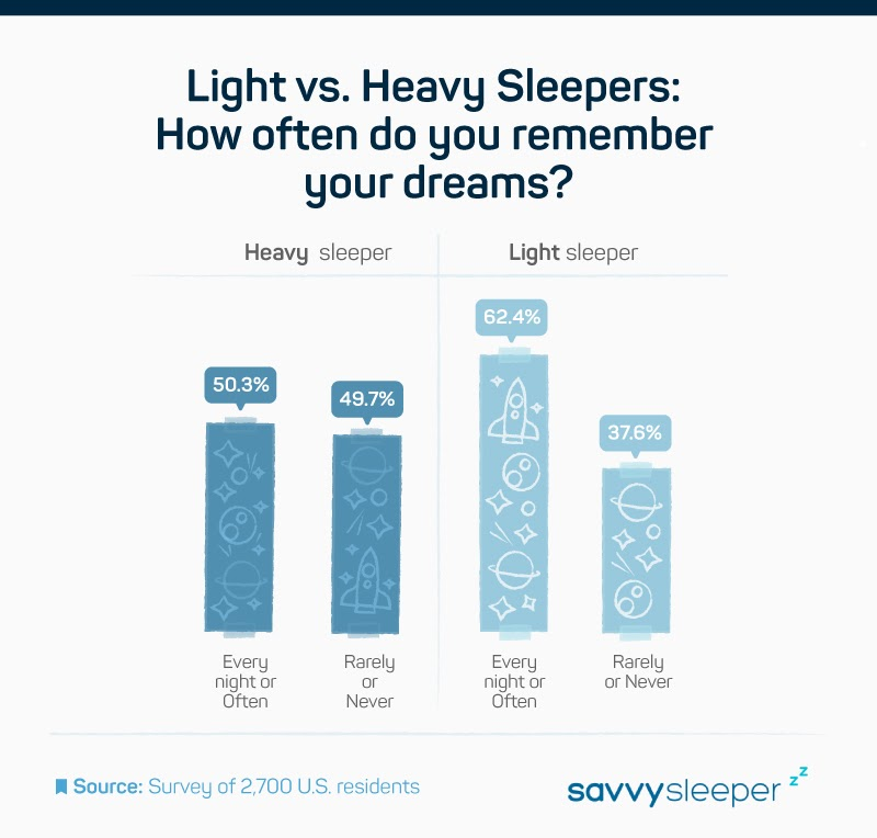 stats about how often people remember dreams