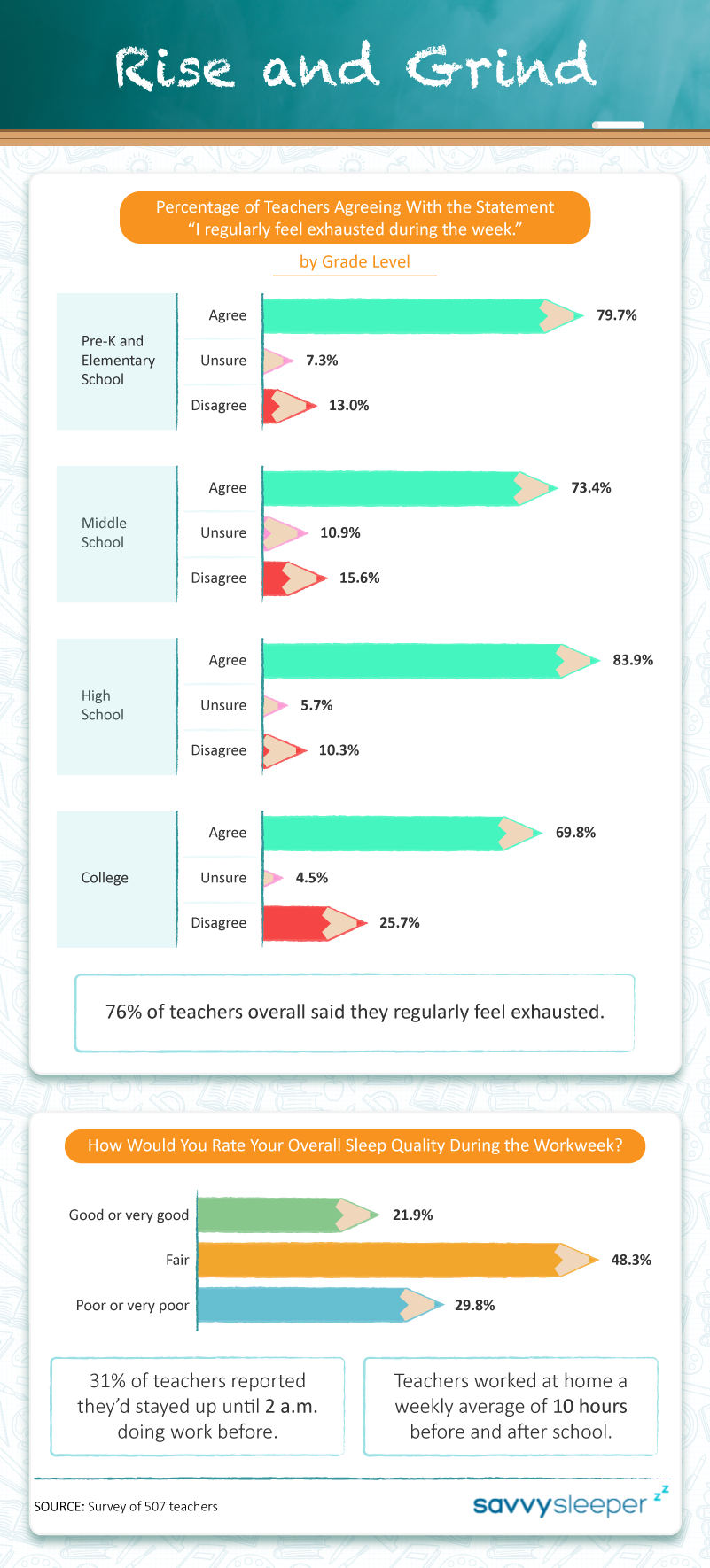 percentage-of-teachers-who-agree-with-the-statement-i-regularly-feel-exhausted-during-the-week-by-grade-level-and-sleep-quality-of-teachers-during-the-week