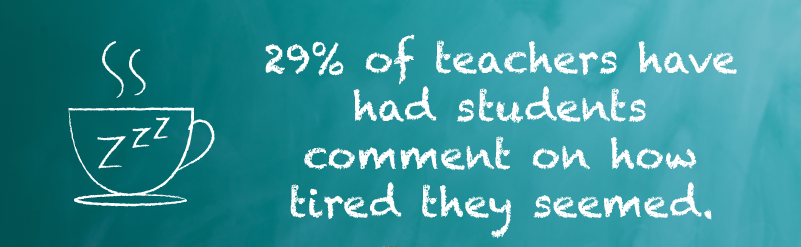 29-percent-of-teachers-have-had-students-comment-on-how-tired-they-seemed