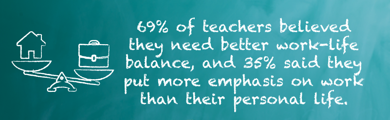 69-percent-of-teachers-believed-thye-need-better-work-life-balance-and-36-percent-said-they-put-more-emphasis-on-work-than-their-personal-lives